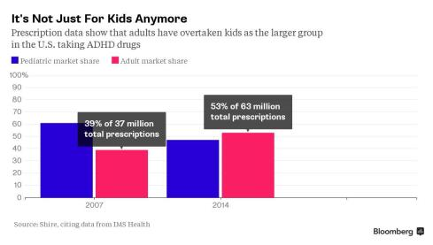 Adult ADD prescription sales surpassed pediatric ADD prescription sales for the first time in 2014.