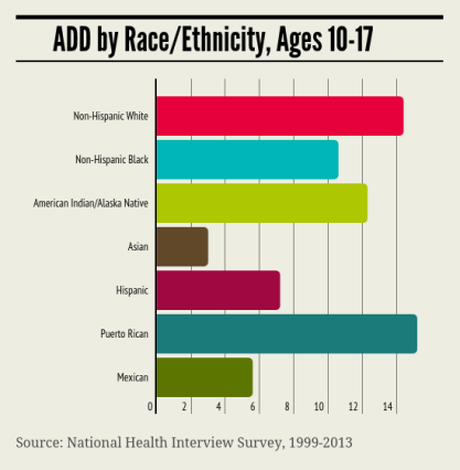 Infographic_race and ADD prevalence_cropped