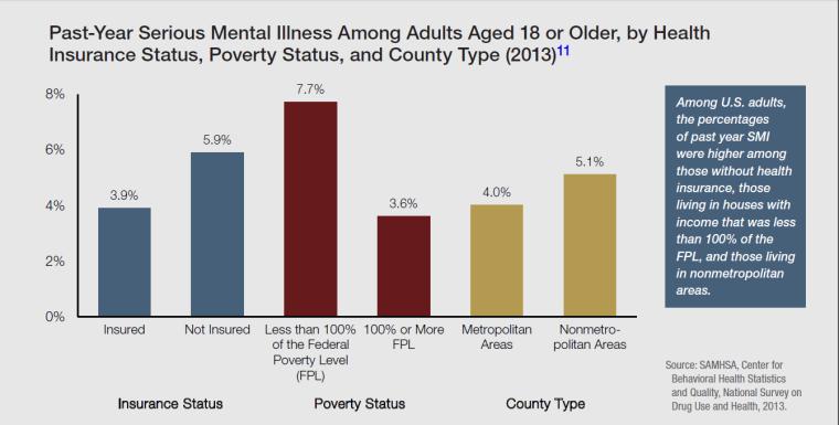 Mental health care access_SAMHSA